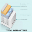 Tips on How to Choose Mattress